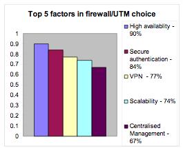 Sondage sur le firewall