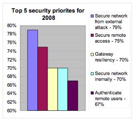 Les 5 priorité pour 2008