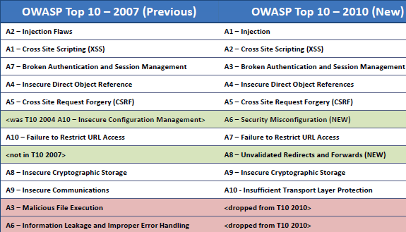 Owasp_2007_2010_diferences