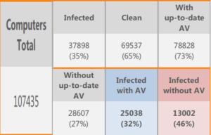 Infection et Antivirus